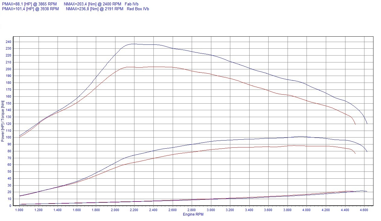 chip tuning renault clio iii 1 5 dci 63kw 85hp