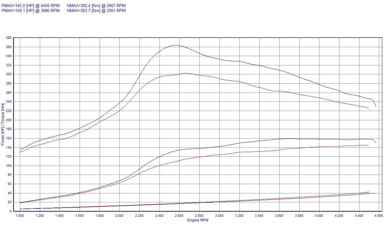chip tuning bmw 5 e34 525tds 105kw 141hp