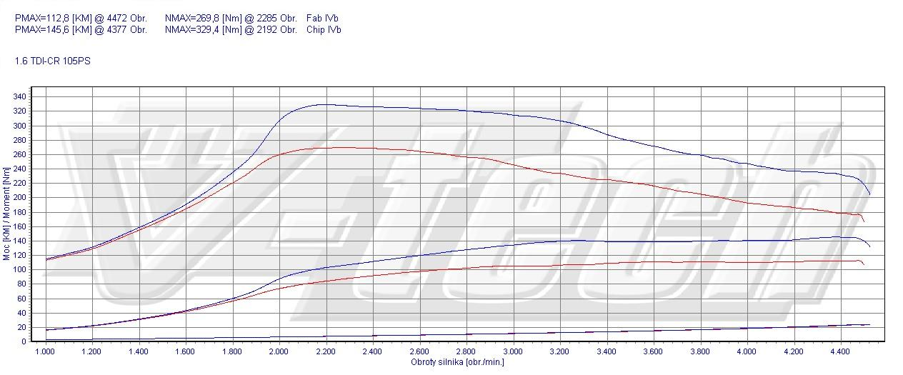 chip tuning volkswagen polo 6r 1 6 tdi 77kw 103hp