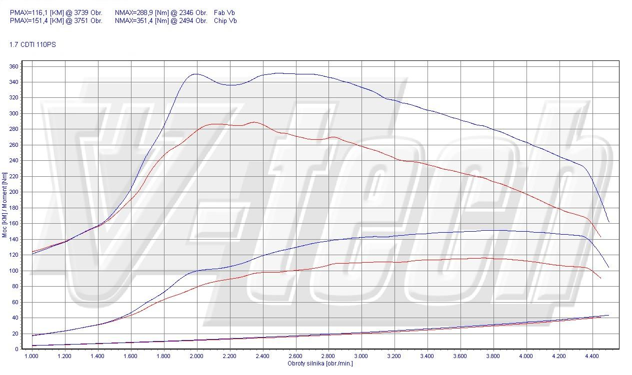 chip tuning opel astra j 1 7 cdti 81kw 109hp